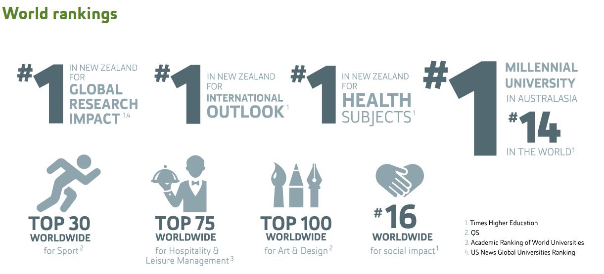 Uy tín của trường ĐH Công nghệ Auckland